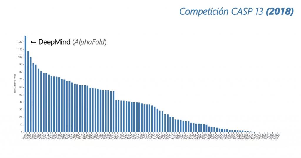 Competición CASP 13 (2018)