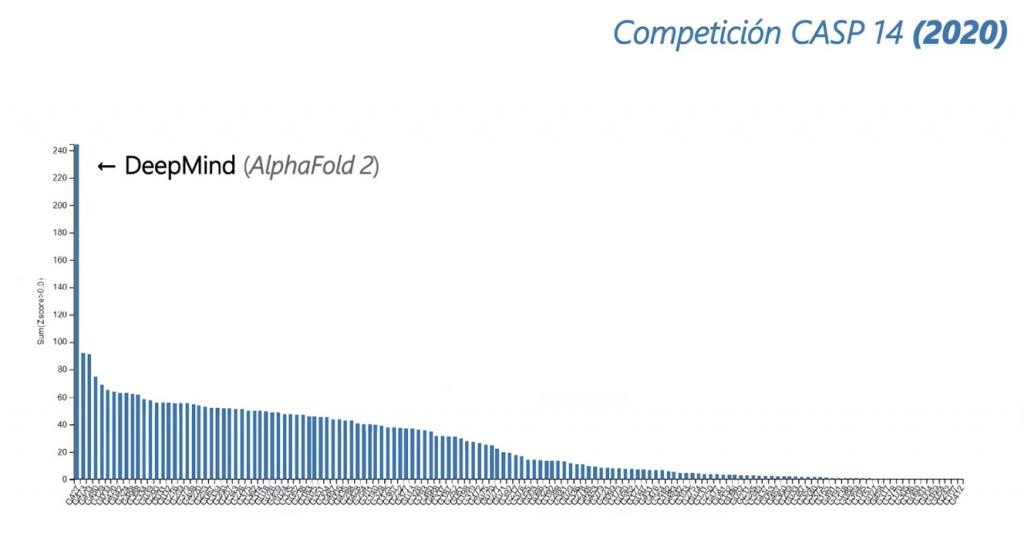 Competición CASP 14 (2020)